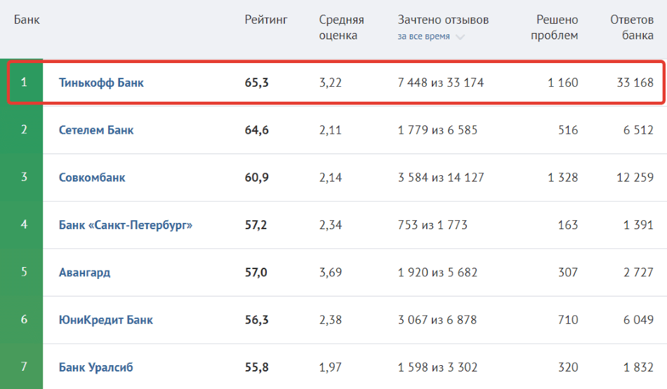 тинькофф банк рейтинг